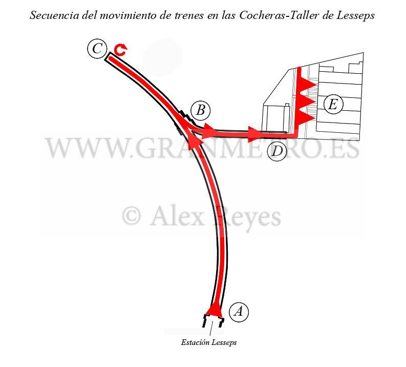 Secuencia de los movimientos necesarios a realizar por un vehículo entre la estación Lesseps y la cochera-taller. Dibujo: Alex Reyes.