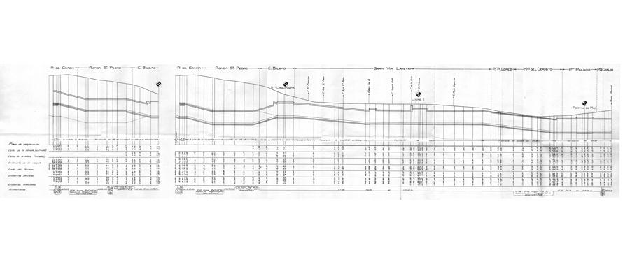"""Perfil longitudinal en el replanteo de agosto de 1921. A la izquierda el perfil de la vía ascendente, tras él el de la vía descendente y el del resto de la línea, la curva de menor rádio corresponde a la vía ascendente a la salida de la estación """"Urquinaona"""" con 70 metros de radio, sin duda una barbaridad, y la rampa más acusada es de 30 milésimas para la vía descendente a la entrada de la misma estación, ello no deberia causar demasiados contratiempos puesto que los trenes llegarian a ella en velocidad. En el documento se puede observar también que los túneles de la reforma tienen una gradiente igual a cero, es decir, son completamente llanos.   Fuente: AGA."""
