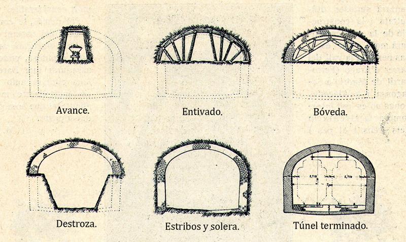 """Sistema """"belga"""" de construcción de túneles, adoptado por el Gran Metropolitano de Barcelona. Fuente: archivo Alex Reyes."""